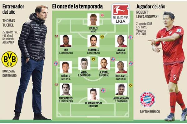بايرن ميونيخ يسيطر على تشكيلة الدوري الألماني