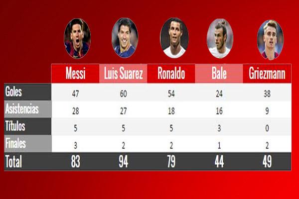 الأرقام تؤكد احقية ميسي و سواريز بالمنافسة على جائزة أفضل لاعب في أوروبا