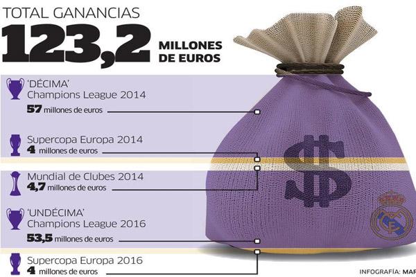 ريال مدريد حقق عائدات مالية هامة جراء تتويجه بالألقاب والبطولات في الاستحقاقات الخارجية
