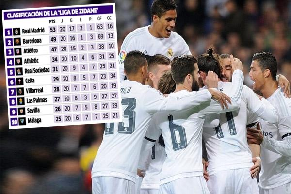 باحتساب نتائج مباريات الجولات العشرين الأخيرة من الدوري الإسباني فإن ريال مدريد تصدر الترتيب العام النهائي