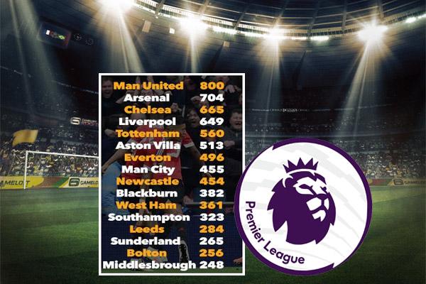نادي مانشستر يونايتد هو أكثر الأندية تهديفا خارج ملعبه بتوقيعه على 800 هدف
