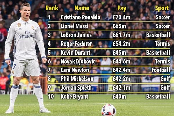 حل رونالدو في المركز الأول بأعلى دخل قدره 70 مليونا و 400 ألف جنيه إسترليني