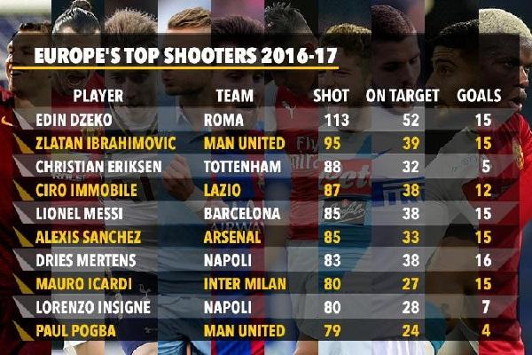 قائمة اللاعبين الأكثر تسديداً على مرمى الخصوم في الدوريات الأوروبية الكبرى