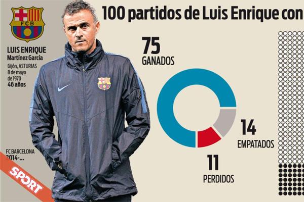 خاض المدرب الإسباني لويس انريكي مع نادي برشلونة مباراته رقم 100 في الدوري الإسباني