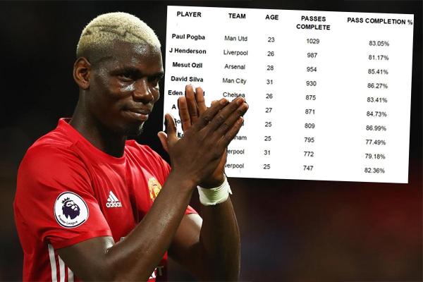 بوغبا اللاعب الوحيد الذي نجح في تقديم أكثر من 1000 تمريرة في الدوري الإنكليزي