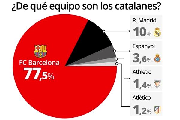 تؤكد الدراسة بان نادي برشلونة نجح في الحفاظ على مكانته المرموقة لدى قلوب الجماهير الكتالونية