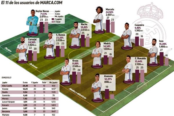 شاركت جماهير ريال مدريد في اختيار التشكيلة الأساسية المفضلة بالنسبة إليهم