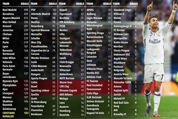 رونالدو سجل أهدافاً أكثر مما سجله 113 فريقًا من أصل 135 ناديًا شاركوا في مسابقة دوري أبطال أوروبا منذ إنطلاقها في عام 1992
