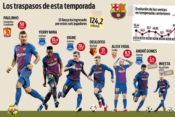 حقق نادي برشلونة الإسباني رقماً قياسياً في سوق انتقالات اللاعبين بعدما نجح في التخلص من الفائض في عناصره الفنية خلال الصيف الجاري