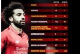 الأرقام تنصف محمد صلاح وتؤكد أن انطلاقته مع ليفربول ليست متعثرة