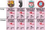 برشلونة الأكثر تهديفاً في الدوريات الأوروبية ودوري أبطال أوروبا