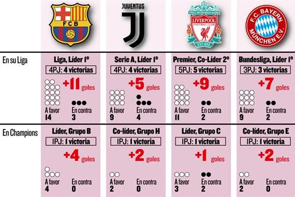 تصدر نادي برشلونة الإسباني ترتيب الأندية الأكثر تهديفاً في الدوريات الأوروبية الكبرى ودوري أبطال أوروبا