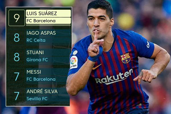 نجح لويس سواريز في انتزاع صدارة ترتيب هدافي الدوري الإسباني برصيد 9 اهداف