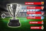 الدوري الإسباني يسجل اقوى حالة تنافسية منذ موسم (1998- 1999)