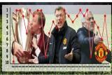 مورينيو يقود مانشستر يونايتد إلى الهاوية بحصيلة كارثية في تاريخه
