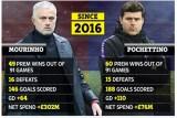 أرقام بوتشيتينو الإيجابية مع توتنهام تُغري إدارة مانشستر يونايتد