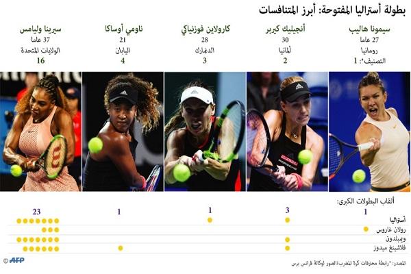 رسم بياني عن خمس لاعبات يتوقع بروزهن في بطولة أستراليا المفتوحة في كرة المضرب