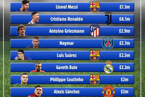 تقرير كشف عن هيمنة نجوم الأندية الإسبانية على القائمة