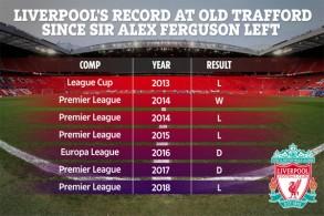 ليفربول خسر غالبية مبارياته كلما حل ضيفاً على مانشستر يونايتد في مختلف الاستحقاقات