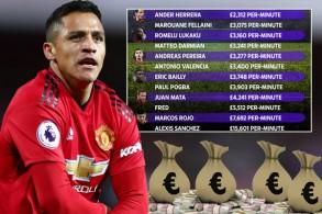 اليكسيس سانشيز يعتبر صاحب اغلى دقيقة في مباريات فريقه لأنه يتقاضى اعلى راتب اسبوعي يقدر بنصف مليون جنيه استرليني