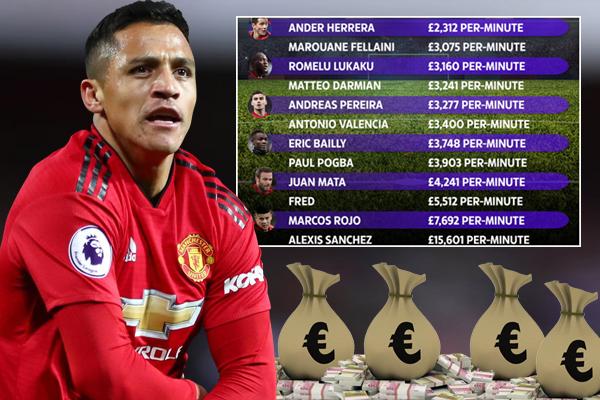اليكسيس سانشيز يعتبر صاحب أغلى دقيقة في مباريات فريقه لأنه يتقاضى اعلى راتب اسبوعي يقدر بنصف مليون جنيه استرليني